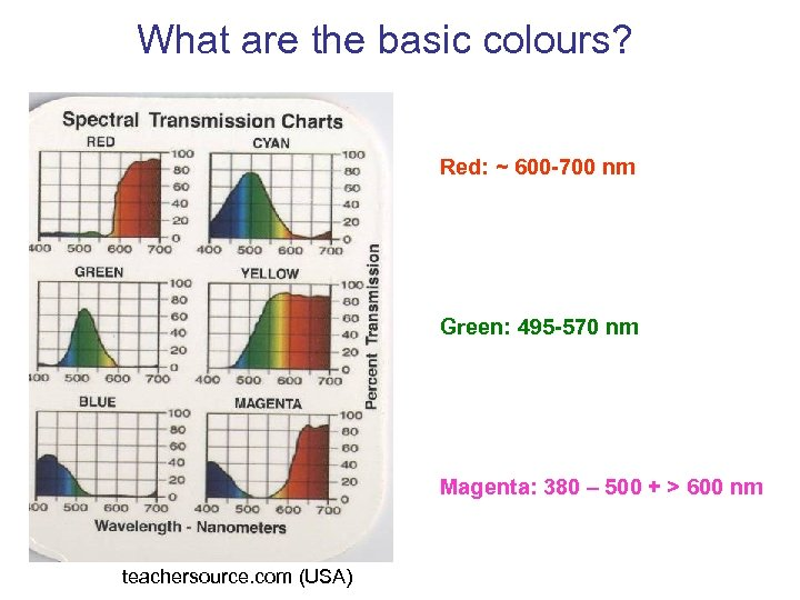 What are the basic colours? Red: ~ 600 -700 nm Green: 495 -570 nm