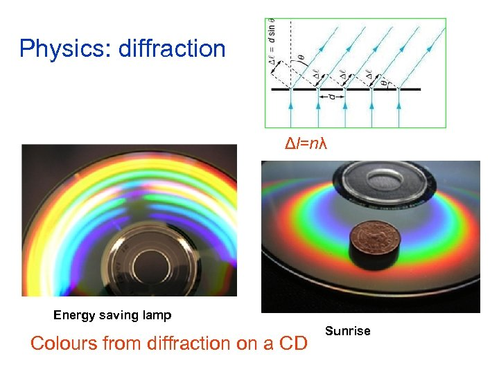 Physics: diffraction Δl=nλ Energy saving lamp Colours from diffraction on a CD Sunrise