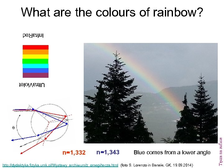 What are the colours of rainbow? Infra. Red n=1, 343 Blue comes from a