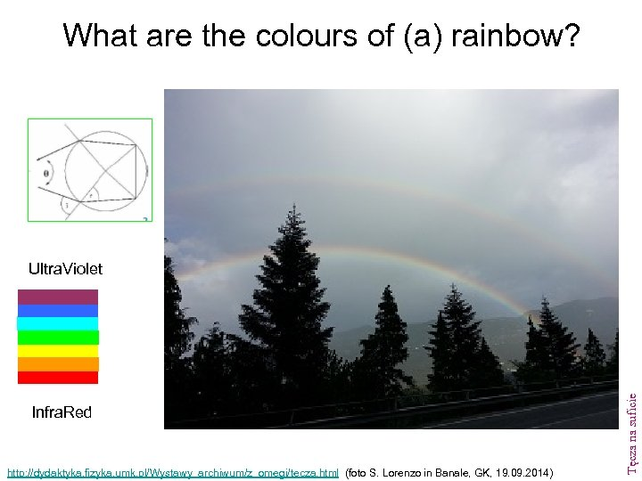 What are the colours of (a) rainbow? Infra. Red http: //dydaktyka. fizyka. umk. pl/Wystawy_archiwum/z_omegi/tecza.