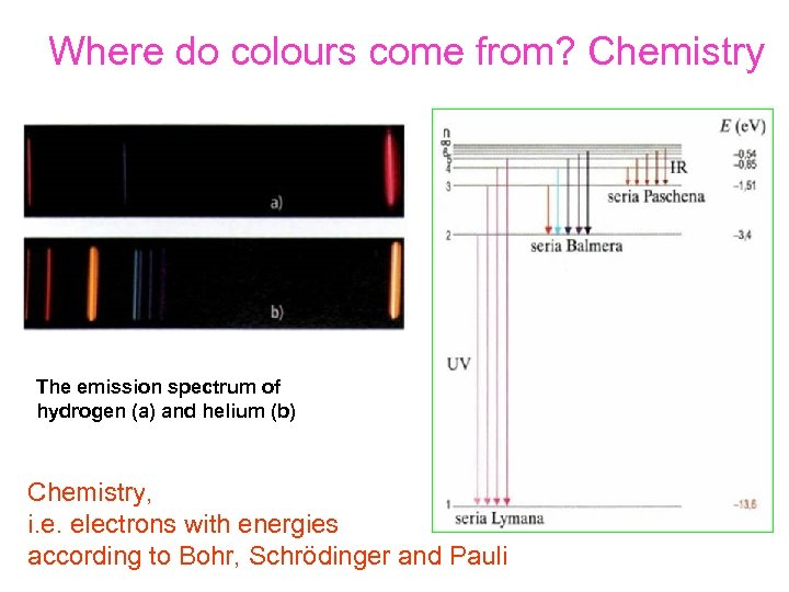 Where do colours come from? Chemistry The emission spectrum of hydrogen (a) and helium