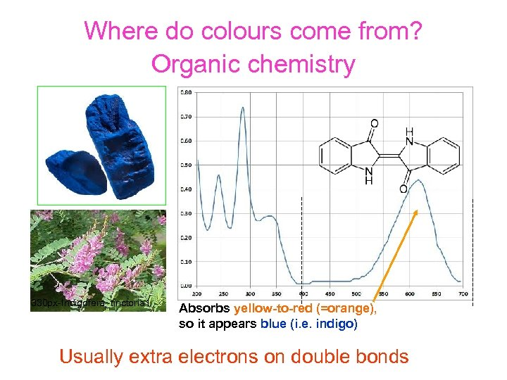 Where do colours come from? Organic chemistry 330 px-Indigofera_tinctoria 1 Absorbs yellow-to-red (=orange), so