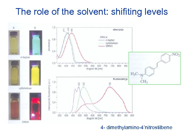 The role of the solvent: shifiting levels 4 - dimethylamino-4'nitrostilbene