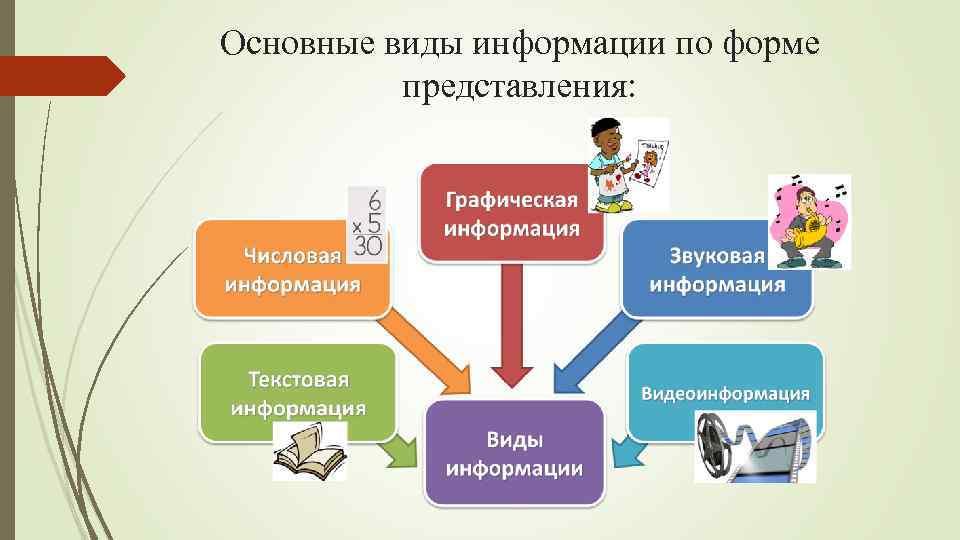 Основные виды информации по форме представления: