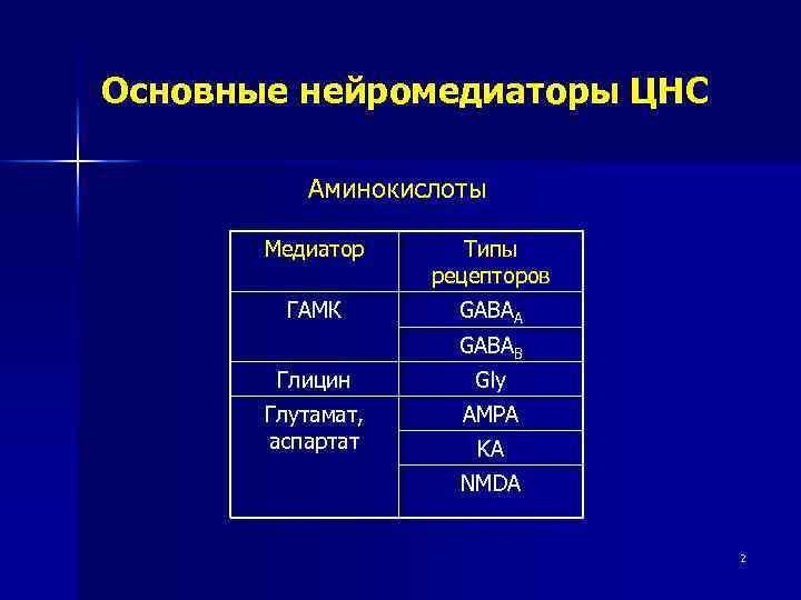 Основные нейромедиаторы ЦНС Аминокислоты Медиатор Типы рецепторов ГАМК GABAA GABAB Глицин Gly Глутамат, аспартат
