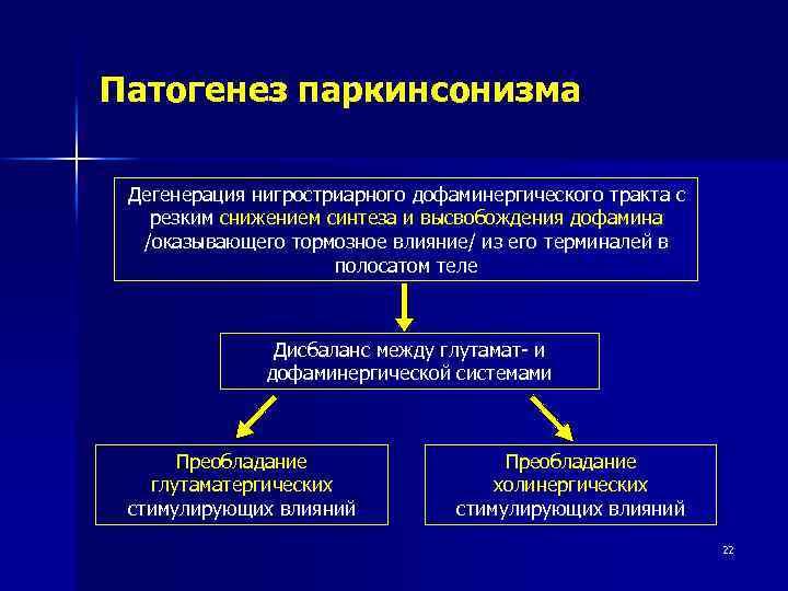 Патогенез паркинсонизма Дегенерация нигростриарного дофаминергического тракта с резким снижением синтеза и высвобождения дофамина /оказывающего