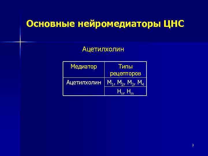 Основные нейромедиаторы ЦНС Ацетилхолин Медиатор Типы рецепторов Ацетилхолин M 1 , М 2 ,