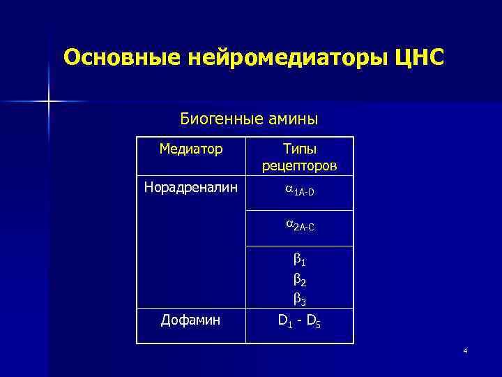 Основные нейромедиаторы ЦНС Биогенные амины Медиатор Типы рецепторов Норадреналин 1 А-D 2 A-C 1