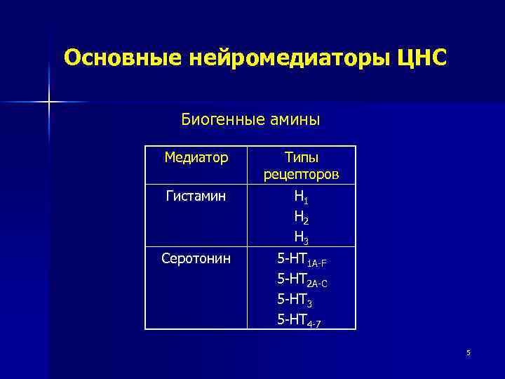 Основные нейромедиаторы ЦНС Биогенные амины Медиатор Типы рецепторов Гистамин H 1 H 2 H