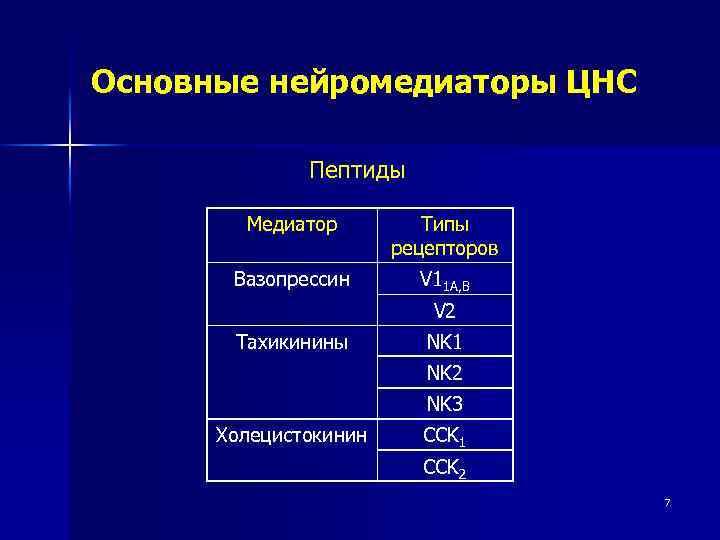 Основные нейромедиаторы ЦНС Пептиды Медиатор Типы рецепторов Вазопрессин V 11 A, B V 2