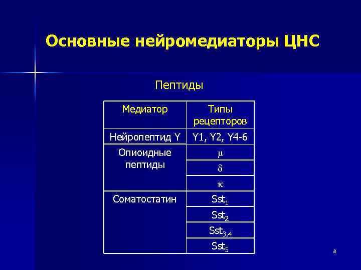 Основные нейромедиаторы ЦНС Пептиды Медиатор Типы рецепторов Нейропептид Y Y 1, Y 2, Y