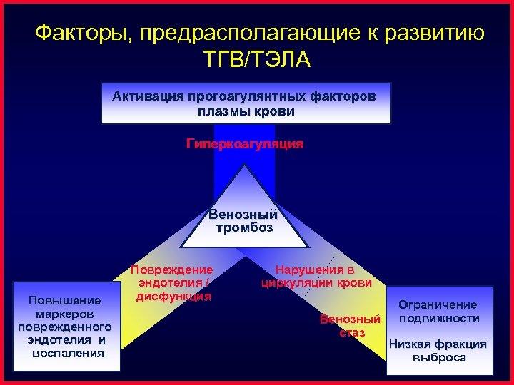 Факторы, предрасполагающие к развитию ТГВ/ТЭЛА Активация прогоагулянтных факторов плазмы крови Гиперкоагуляция Венозный тромбоз Повышение