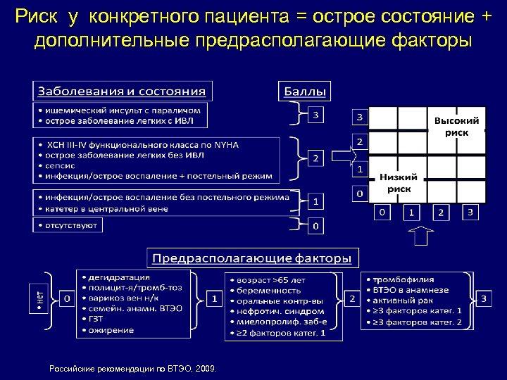 Риск у конкретного пациента = острое состояние + дополнительные предрасполагающие факторы Российские рекомендации по