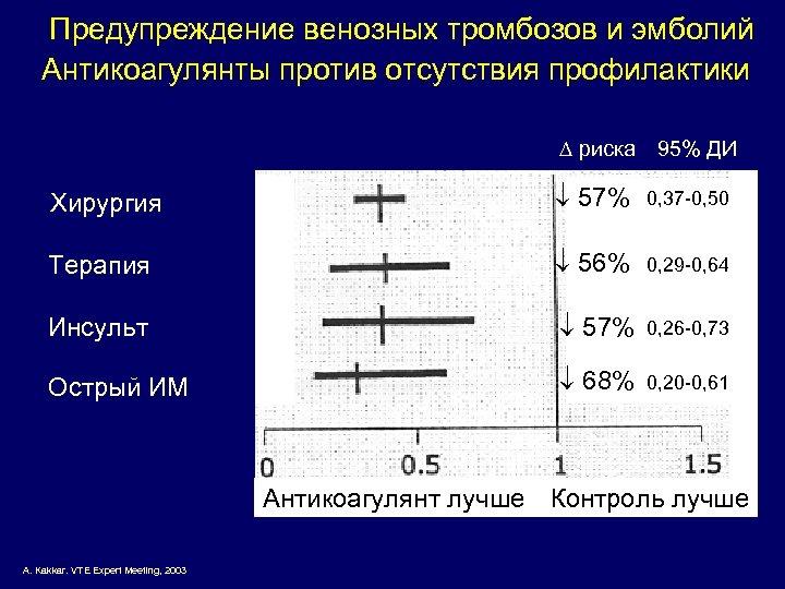 Предупреждение венозных тромбозов и эмболий Антикоагулянты против отсутствия профилактики риска 95% ДИ Хирургия 57%