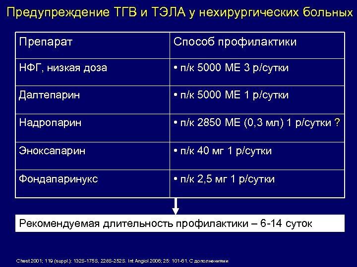 Предупреждение ТГВ и ТЭЛА у нехирургических больных Препарат Способ профилактики НФГ, низкая доза •