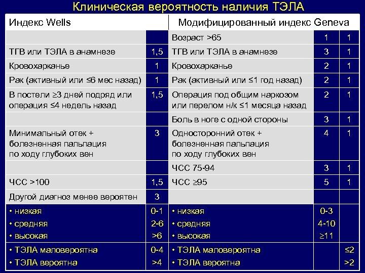 Клиническая вероятность наличия ТЭЛА Индекс Wells Модифицированный индекс Geneva Возраст >65 ТГВ или ТЭЛА