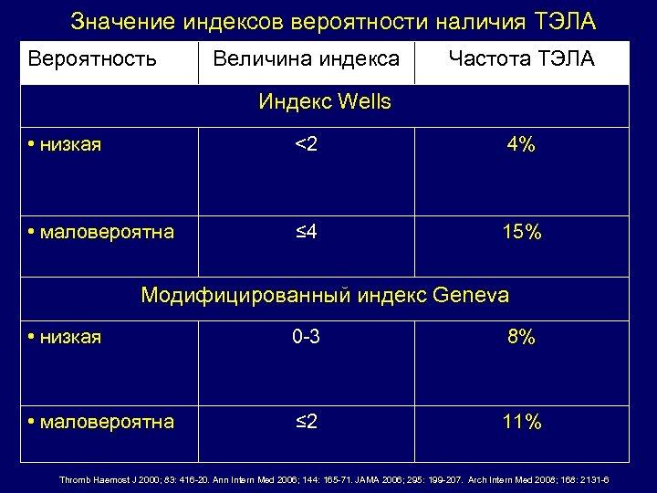 Значение индексов вероятности наличия ТЭЛА Вероятность Величина индекса Частота ТЭЛА Индекс Wells • низкая