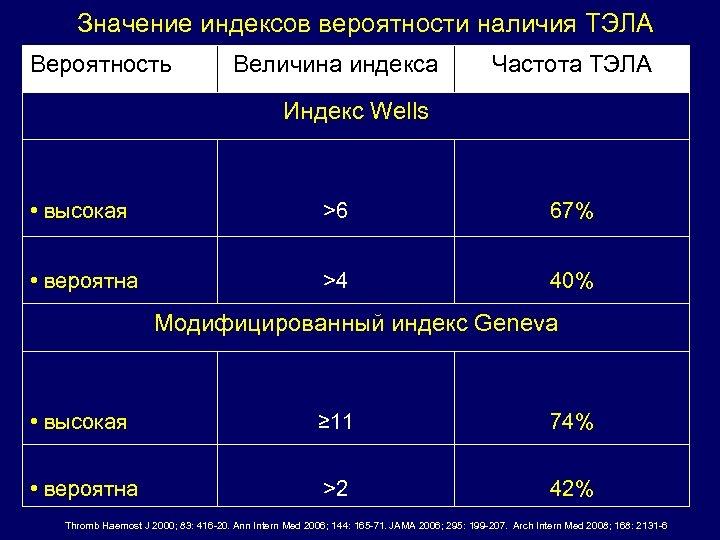 Значение индексов вероятности наличия ТЭЛА Вероятность Величина индекса Частота ТЭЛА Индекс Wells • высокая