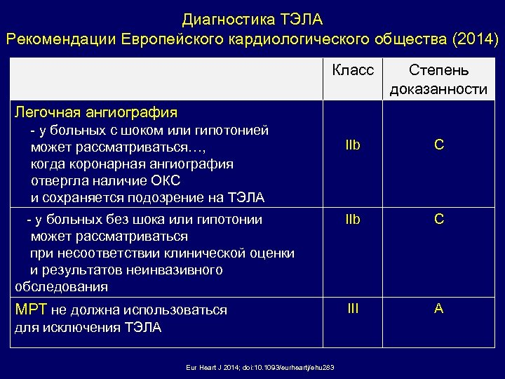 Диагностика ТЭЛА Рекомендации Европейского кардиологического общества (2014) Класс Степень доказанности IIb С - у