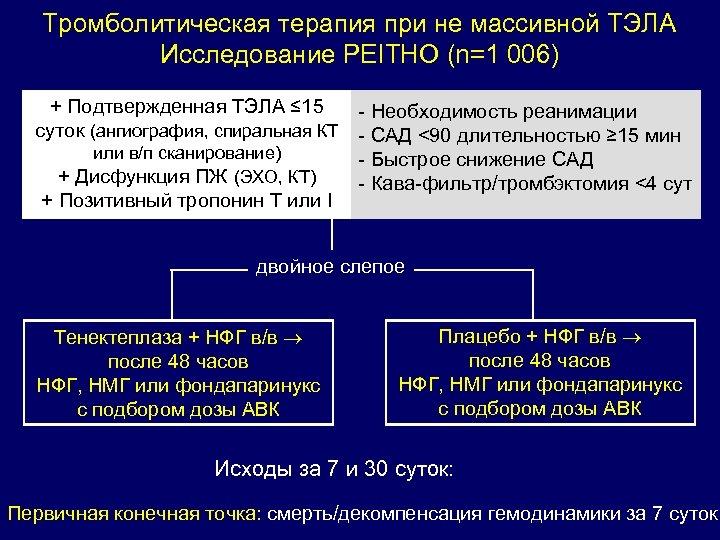 Тромболитическая терапия при не массивной ТЭЛА Исследование PEITHO (n=1 006) + Подтвержденная ТЭЛА ≤
