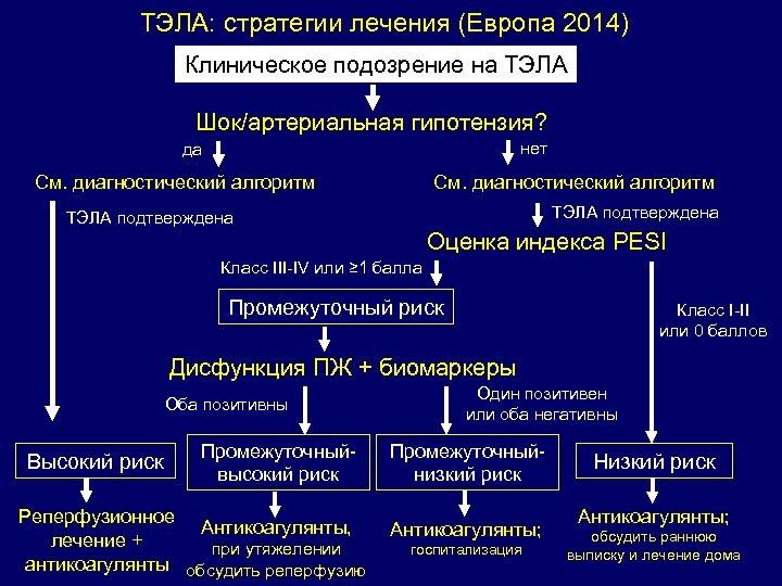 ТЭЛА: стратегии лечения (Европа 2014) Клиническое подозрение на ТЭЛА Шок/артериальная гипотензия? нет да См.
