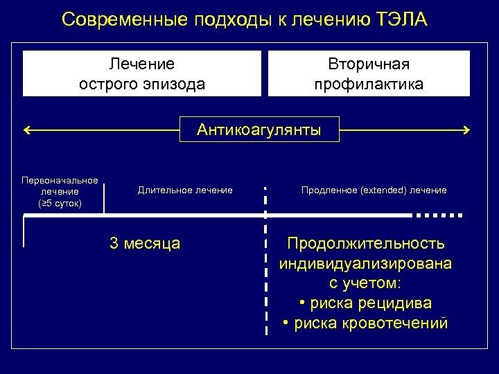 Современные подходы к лечению ТЭЛА Лечение острого эпизода Вторичная профилактика Антикоагулянты Первоначальное лечение (≥