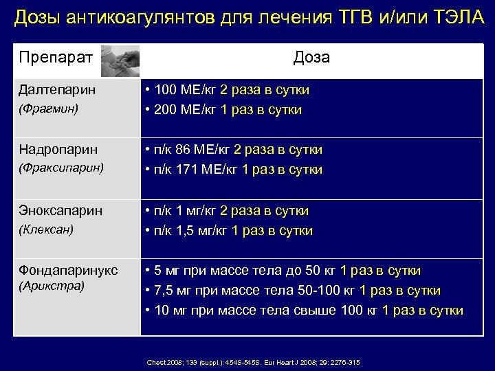 Дозы антикоагулянтов для лечения ТГВ и/или ТЭЛА Препарат Далтепарин (Фрагмин) Надропарин (Фраксипарин) Эноксапарин (Клексан)