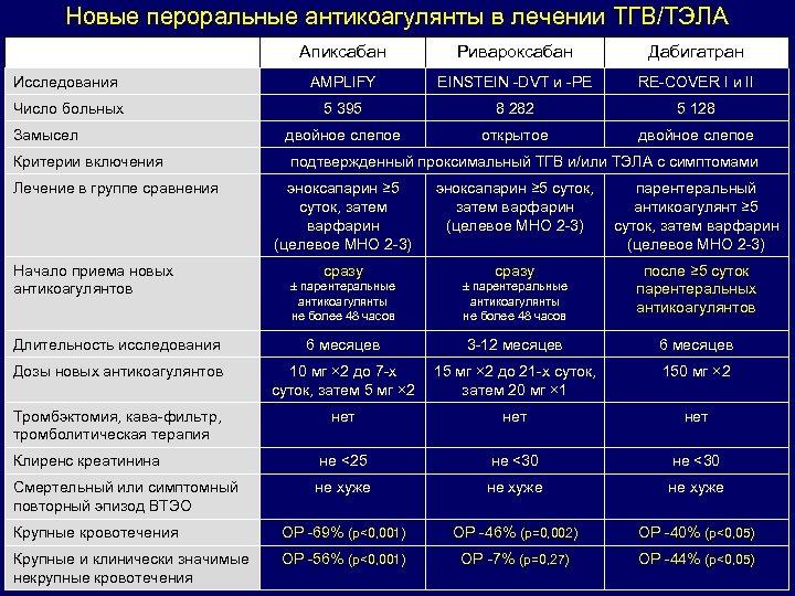 Новые пероральные антикоагулянты в лечении ТГВ/ТЭЛА Апиксабан Ривароксабан Дабигатран Исследования AMPLIFY EINSTEIN -DVT и