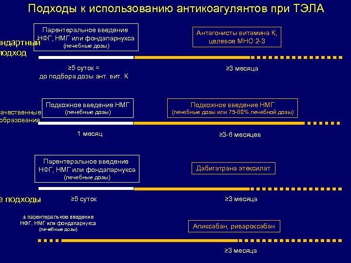 Подходы к использованию антикоагулянтов при ТЭЛА Парентеральное введение НФГ, НМГ или фондапарнукса андартный подход