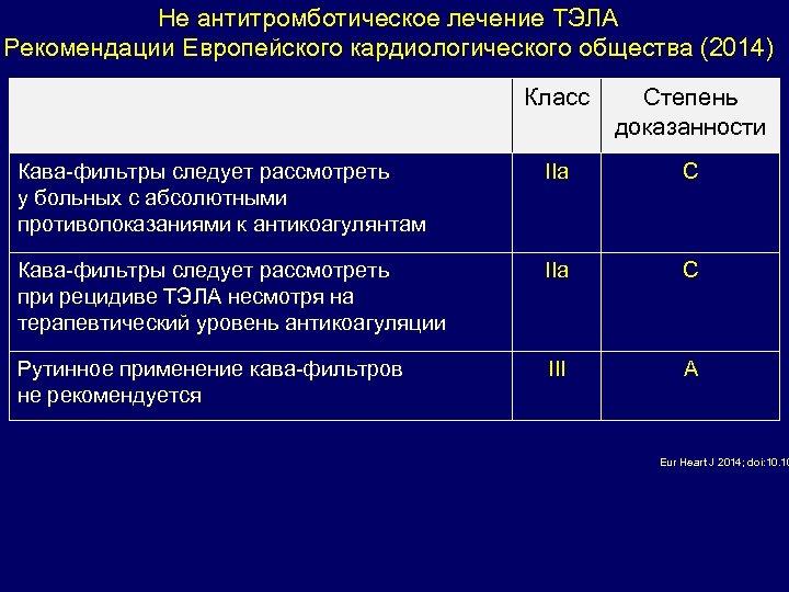 Не антитромботическое лечение ТЭЛА Рекомендации Европейского кардиологического общества (2014) Класс Степень доказанности Кава-фильтры следует