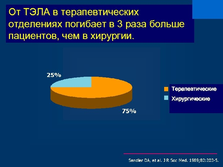От ТЭЛА в терапевтических отделениях погибает в 3 раза больше пациентов, чем в хирургии.