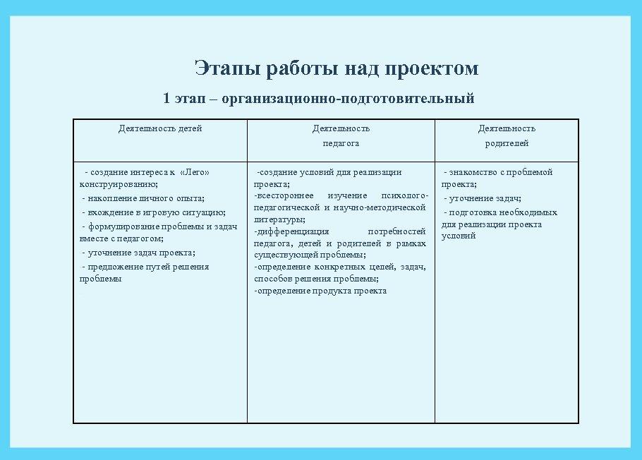 Этапы работы над проектом 1 этап – организационно-подготовительный Деятельность детей Деятельность педагога Деятельность родителей