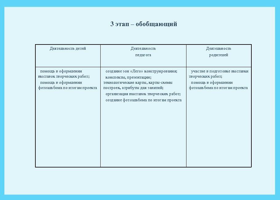 3 этап – обобщающий Деятельность детей Деятельность педагога Деятельность родителей - помощь в оформлении