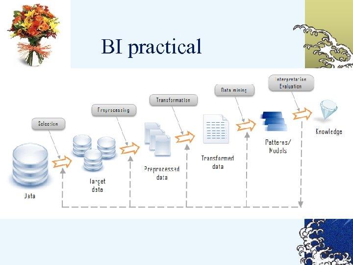 BI practical