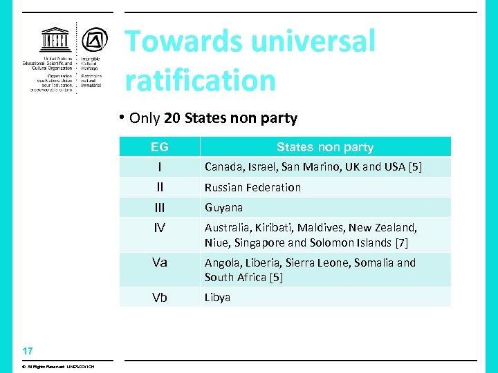 Towards universal ratification • Only 20 States non party EG States non party I