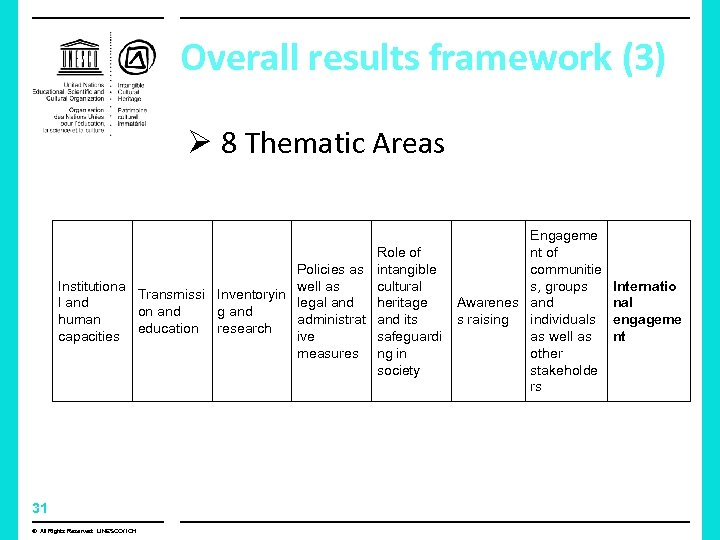 Overall results framework (3) Ø 8 Thematic Areas Role of Policies as intangible Institutiona