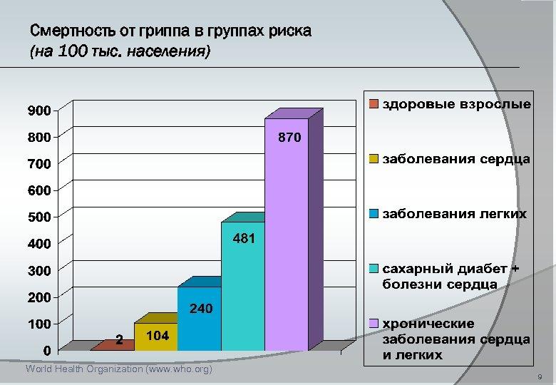 Смертность от гриппа в группах риска (на 100 тыс. населения) World Health Organization (www.