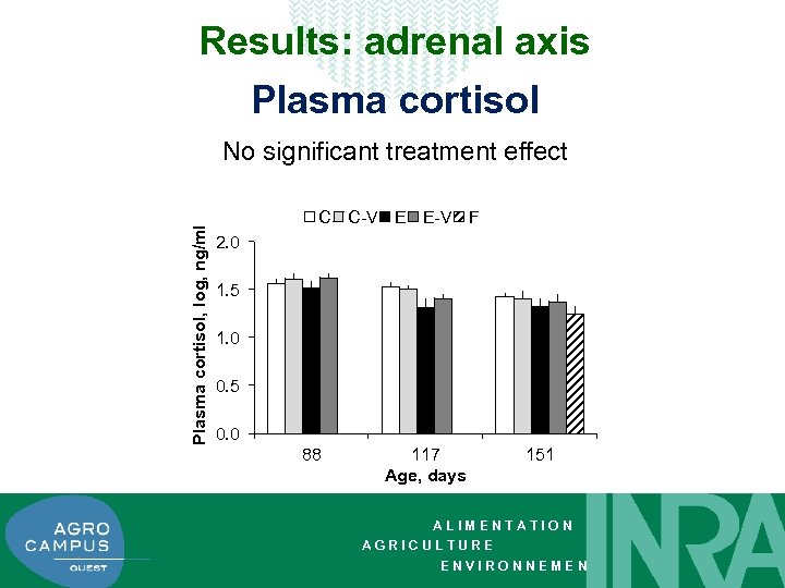 Results: adrenal axis Plasma cortisol, log, ng/ml No significant treatment effect C C-V E