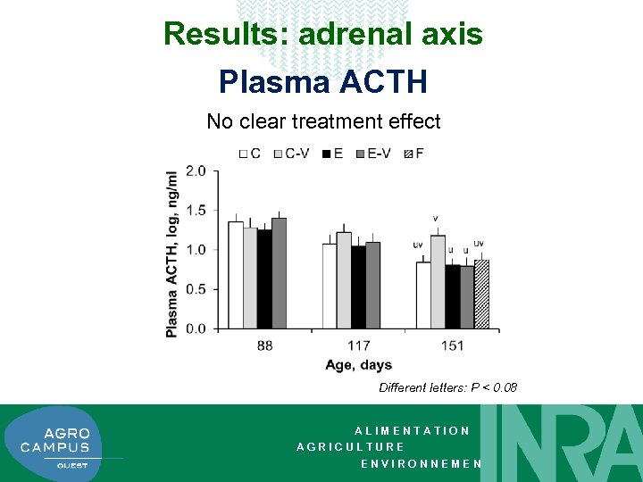 Results: adrenal axis Plasma ACTH No clear treatment effect Different letters: P < 0.