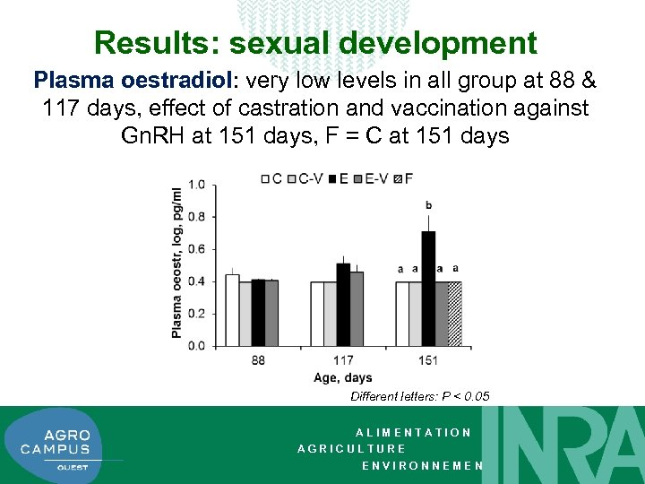 Results: sexual development Plasma oestradiol: very low levels in all group at 88 &