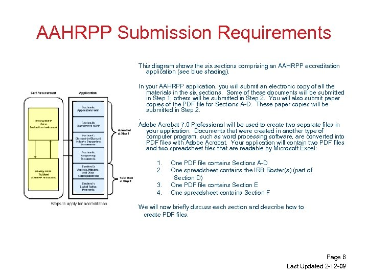 AAHRPP Submission Requirements This diagram shows the six sections comprising an AAHRPP accreditation application