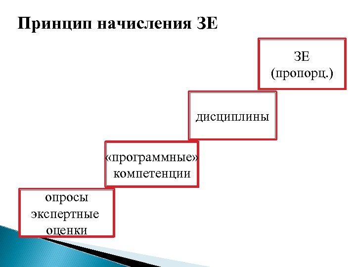 Принцип начисления ЗЕ ЗЕ (пропорц. ) дисциплины «программные» компетенции опросы экспертные оценки