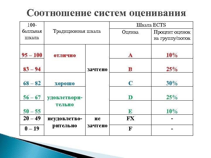 Соотношение систем оценивания 100 балльная шкала Традиционная шкала 95 – 100 отлично A зачтено