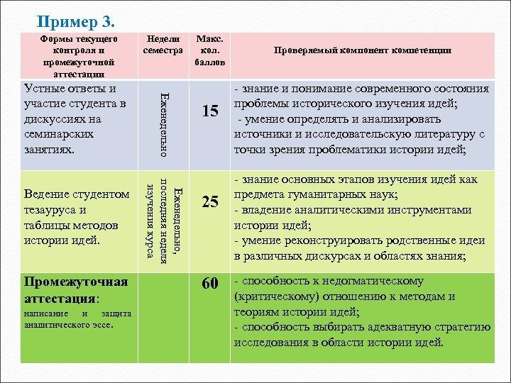 Пример 3. Формы текущего контроля и промежуточной аттестации Промежуточная аттестация: написание и защита аналитического