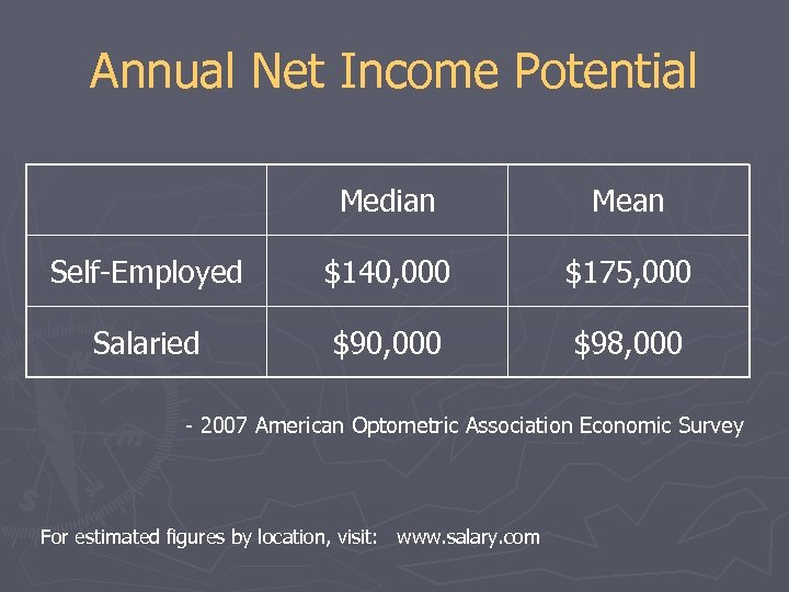 Annual Net Income Potential Median Mean Self-Employed $140, 000 $175, 000 Salaried $90, 000