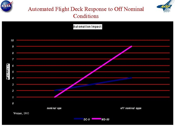 Automated Flight Deck Response to Off Nominal Conditions Weiner, 1985