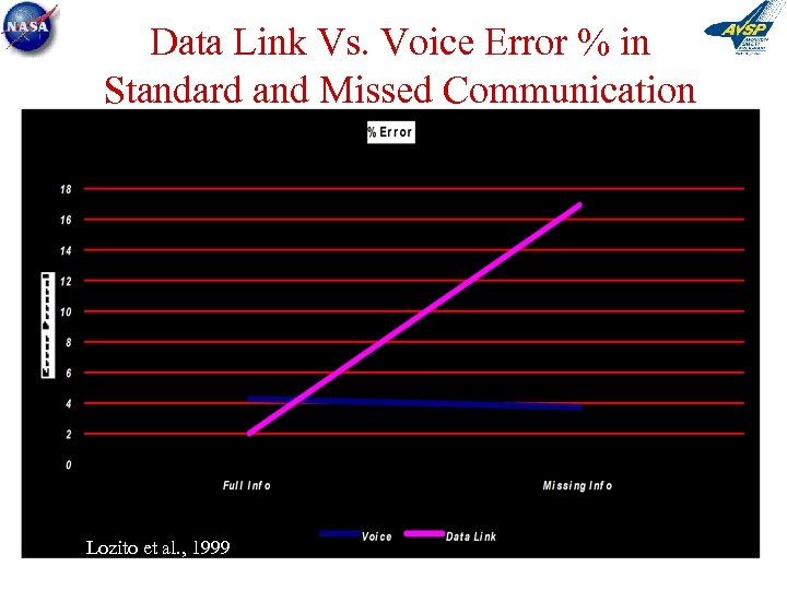 Data Link Vs. Voice Error % in Standard and Missed Communication Lozito et al.
