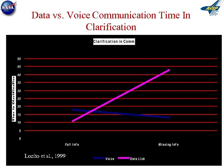 Data vs. Voice Communication Time In Clarification Lozito et al. , 1999