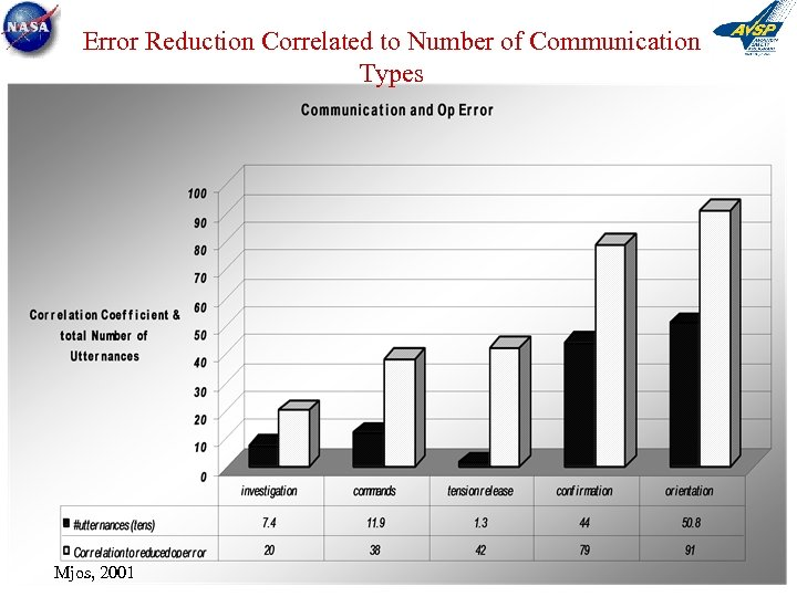 Error Reduction Correlated to Number of Communication Types Mjos, 2001