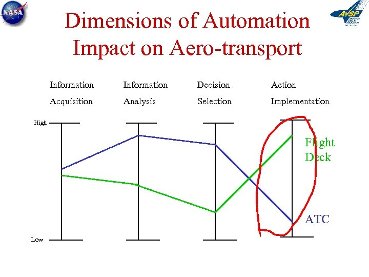 Dimensions of Automation Impact on Aero-transport Information Decision Action Acquisition Analysis Selection Implementation High